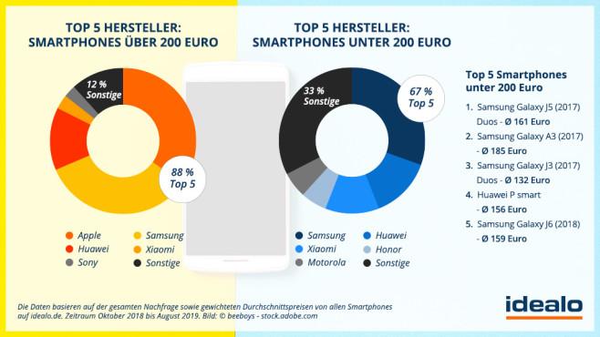Smartphones unter 200 Euro©Idealo