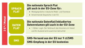 BASE EU Flatrate©BASE