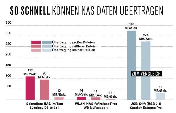 Mit dem Tempo schneller SSDs und USB-Stifte kann eine NAS zwar nicht mithalten, per Netzwerkkabel angeschlossen erreichen schnelle NAS aber fast das Tempo einer externen Festplatte. Per WLAN sinkt das Tempo deutlich, fürs Streamen von Video und Musik reic©COMPUTER BILD