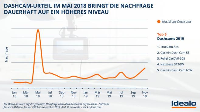 Idealo-Grafik: Dashcam-Urteil von 2018 erhöht die Nachfrage©Idealo