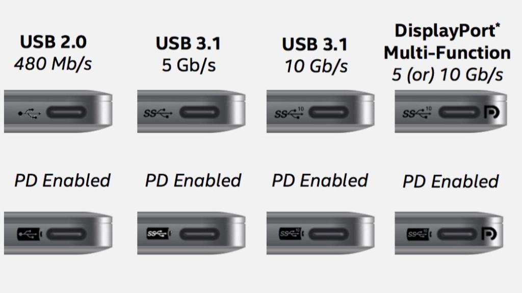 usb typ c  devices und details