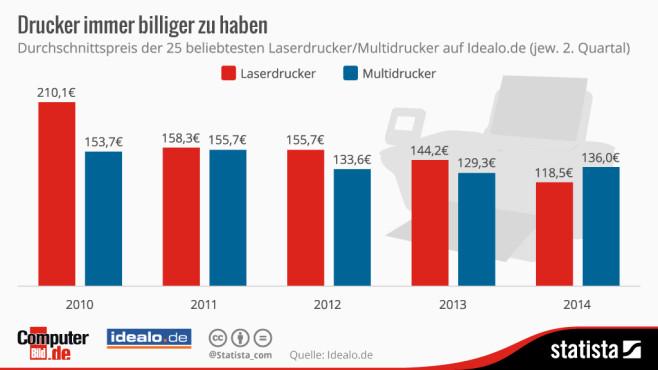 Druckerpreise©Statista, COMPUTER BILD