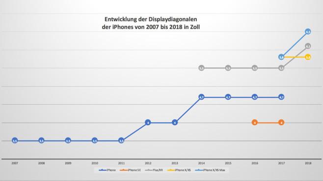 iPhone Entwicklung©COMPUTER BILD/Michael Huch