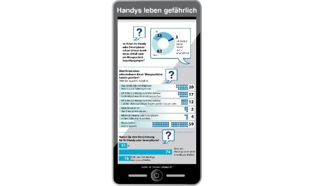 Umfrage zu Handy-Unfällen©1&1, YouGov