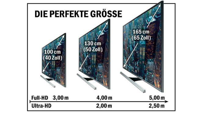 Kaufberatung: Das müssen Sie über Fernseher wissen Kaufberatung: Das müssen Sie über Fernseher wissen Nur wer nah vor einem großen Bildschirm sitzt, kann die Vorteile von Ultra-HD erkennen. Bei kleinen Bildgrößen tut's auch Full-HD, für große Abstände sind nur extrem große - und teure UHD-Modelle sinnvoll.©COMPUTER BILD