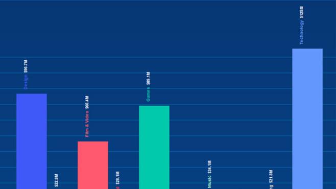 Kickstarter: Statistik©Kickstarter