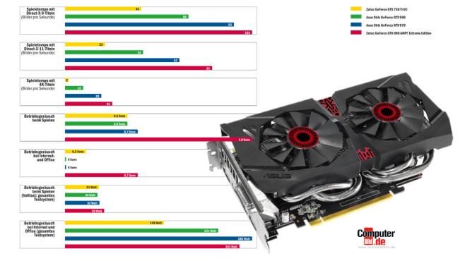 Tempovergleich: GTX 750 Ti, GTX 960, GTX 970 und GTX 980©COMPUTER BILD, Asus