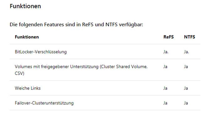 ReFS: Die wichtigsten Infos zum NTFS-Nachfolger Ein Ausschnitt des Microsofts-Vergleichs: NTFS vs. ReFS.©Microsoft