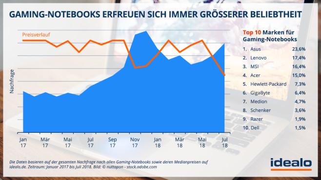 Marktanteile der Gaming-Notebooks-Hersteller©Idealo