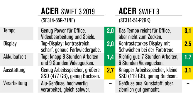 Acer Swift 3 2019 versus Acer Swift 3 © COMPUTER BILD