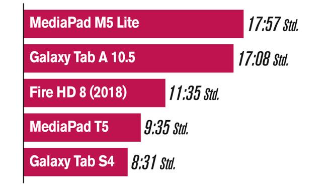 Android-Tablets im Vergleich: Akkulaufzeiten©COMPUTER BILD