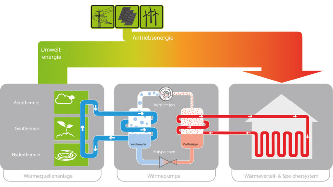 Funktionsweise einer Wärmepumpe©Bundesverband Wärmepumpe (BWP) e. V.
