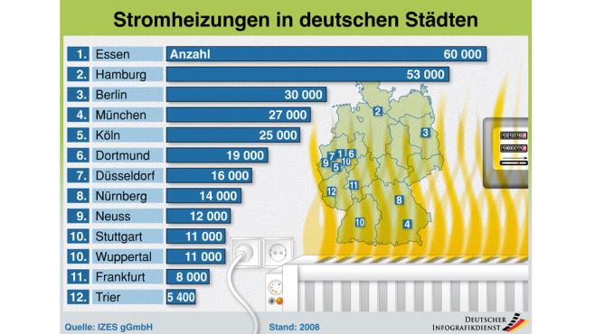 Stromheizungen in deutschen Städten©co2online gGmbH