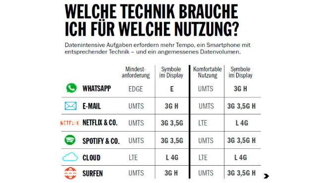 Der größte Mobilfunk-Test Deutschlands: Netze auf dem Prüfstand Mailen, Musik streamen, Filme schauen – die Grafik zeigt, welches Netz Sie für welche Aufgabe benötigen.©COMPUTER BILD