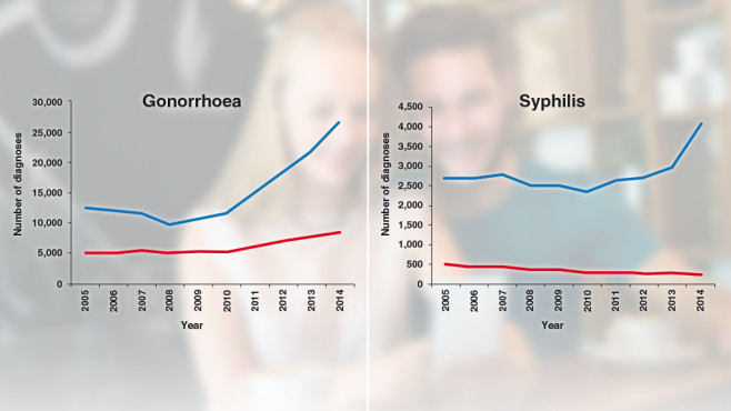 Geschlechtskrankheiten sind wieder auf dem Vormarsch.©bernardbodo – Fotolia.com / Statistiken: Public Health England