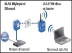 Devolo dLAN Wireless Extender