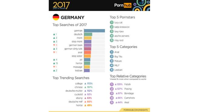 Die Top-Begriffe bei PornHub©PornHub