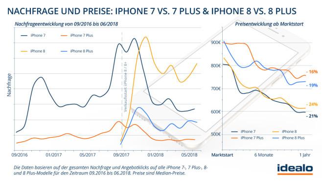 Apple iPhone 8: Nachfrage und Preise bei Idealo©Idealo, COMPUTER BILD