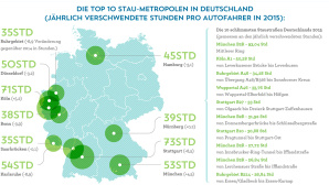 Inrix Stau Report Scorecard©Inrix