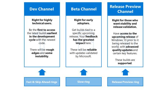 Windows 10: Neuerungen vorab als Insider testen – so gehen Sie dafür vor Der neue Dev Channel (Entwickler-Kanal) wird am innovativsten sein, da neue Systemversionen hier besonders schnell beim Nutzer ankommen. Wegen der Anzahl an Fehlern sowie aufgrund der Stabilität ist das Modell vor allem etwas für Wagemutige.©COMPUTER BILD
