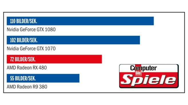 AMD RX 480: Tempovergleich©COMPUTER BILD