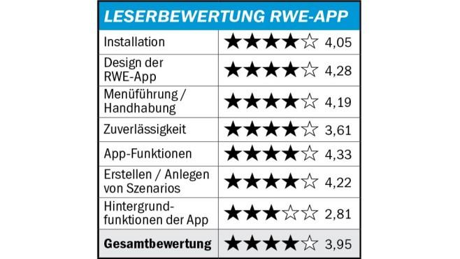 Auswertung RWE SmartHome©COMPUTER BILD