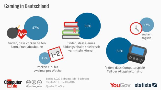 Gaming-Umfrage©Statista, COMPUTER BILD, Yougov