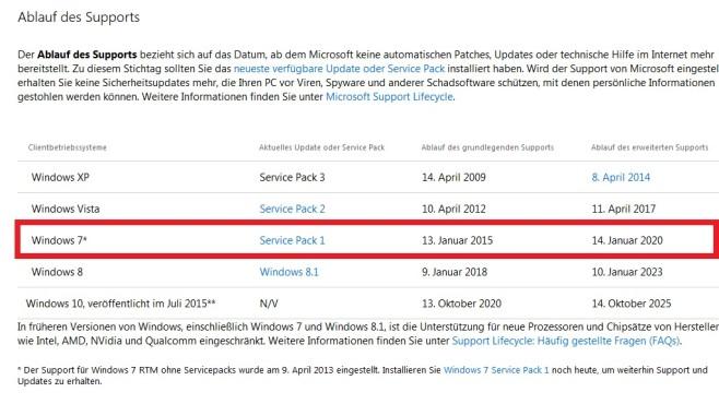 Update-Support – Windows 7 ©COMPUTER BILD