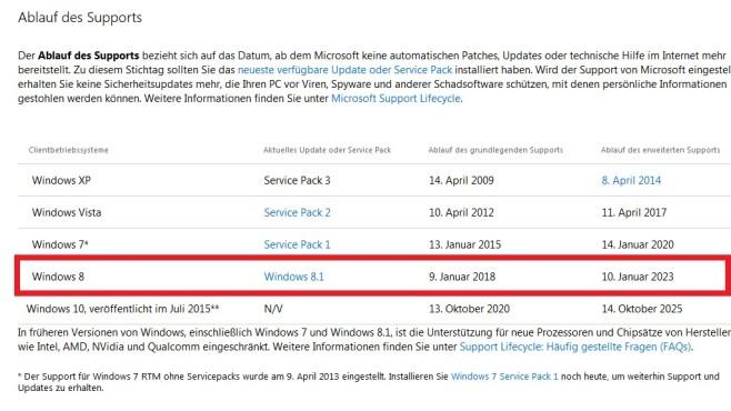 Update-Support – Windows 8 ©COMPUTER BILD