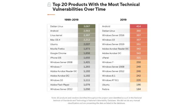 Der sicherste Browser: Ist Firefox, Chrome, Opera, Edge oder IE am besten?©thebestvpn.com / National Institute of Standards and Technologys National Vulnerability Database