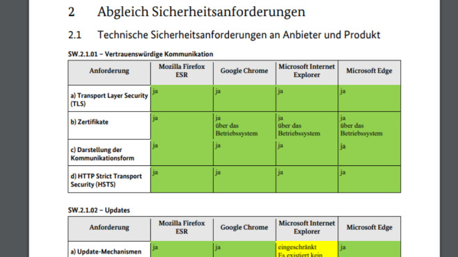 Der sicherste Browser: Ist Firefox, Chrome, Opera, Edge oder IE besonders gut?©BSI