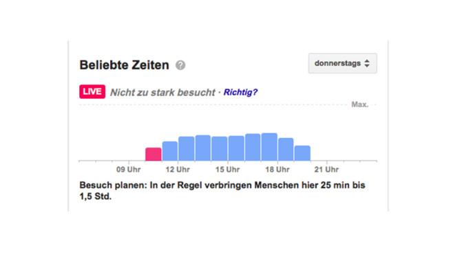 Google Stoßzeiten in einem Hamburger Geschäft©Google