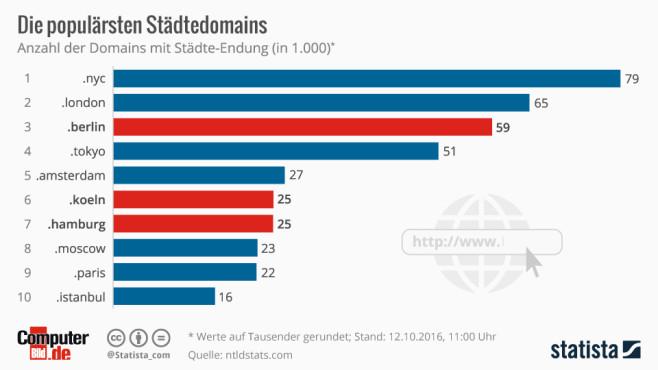 Top Level Domains©Statista, COMPUTER BILD