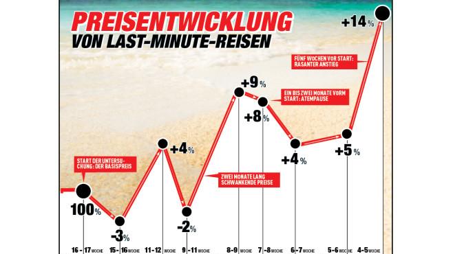 Preisentwicklung von Last-minute-Reisen©COMPUTER BILD