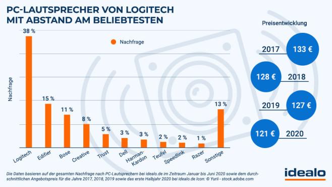 PC-Lautsprecher im Test: Wer ist am beliebtesten?©idealo.de, Yurii - stock.adobe.com