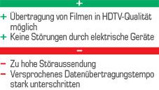 Netgear HDX101 Plus und Minus