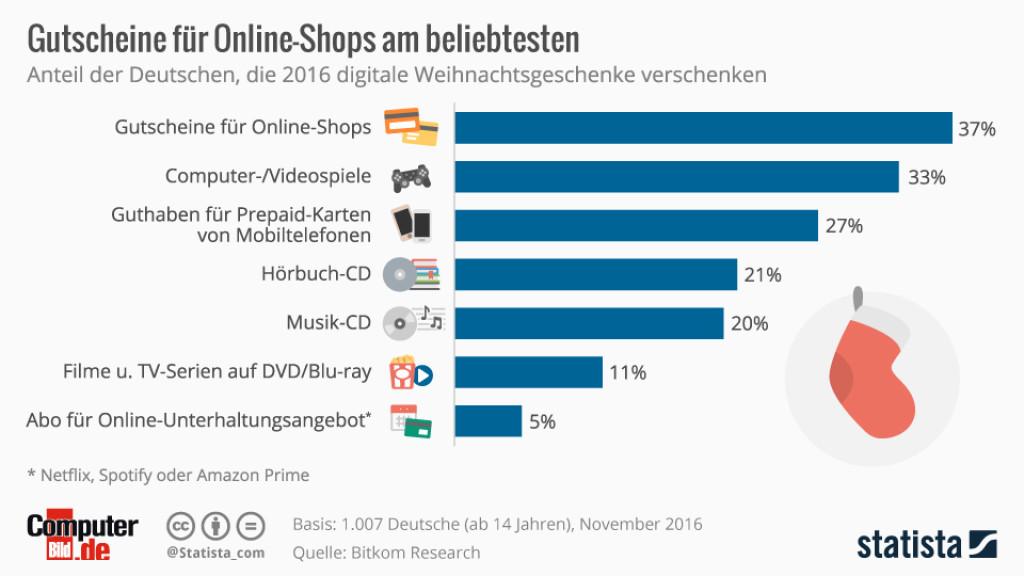 Weihnachten: Die beliebtesten digitalen Geschenke - COMPUTER BILD