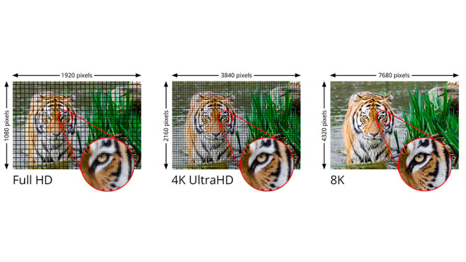 HDMI 2.1 ist da: Wer es braucht, was es bringt Auflösungen im Vergleich: Die Illustration zeigt, das für 8K viel größere Datenmengen erforderlich sind.©HDMI