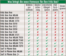 Neue Funktionen für die Fritz Box Was bringt die neue Firmware für Ihre Fritz Box?
