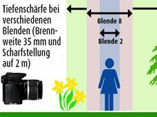 Das Diagramm zeigt, wie sich der scharfe Bereich bei verschiedenen Blenden verändert. Die Werte beziehen sich auf Spiegelreflexkameras.