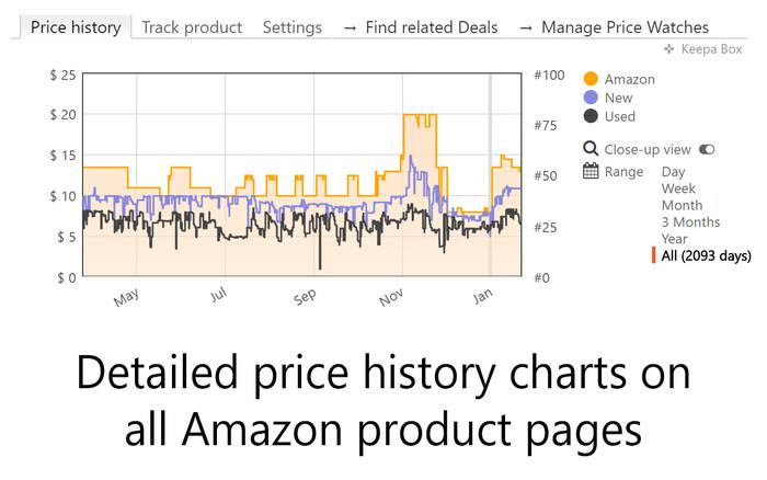 Screenshot 1 - Keepa - Amazon Price Tracker für Firefox