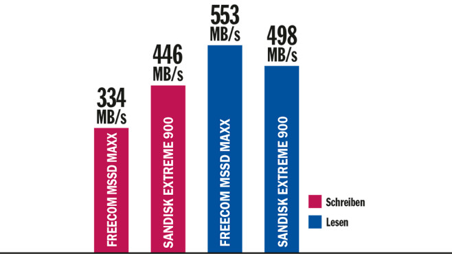 Tempovergleich: Freecom mSSD Maxx 512GB gegen Sandisk Extreme 900 Portable SSD©COMPUTER BILD