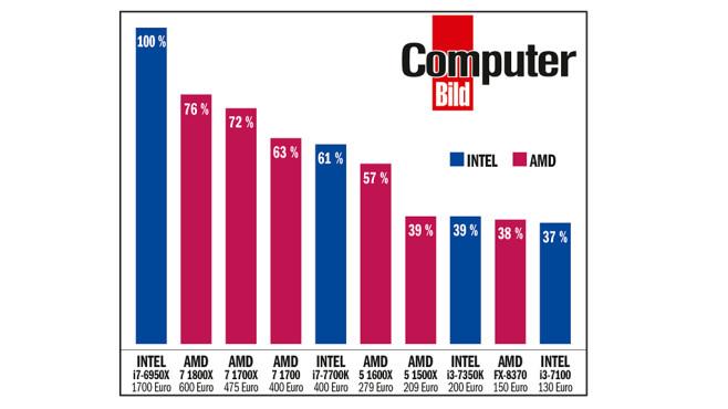 Tempovergleich: AMD Ryzen 7 1700 und AMD Ryzen 1700X im Test©COMPUTER BILD