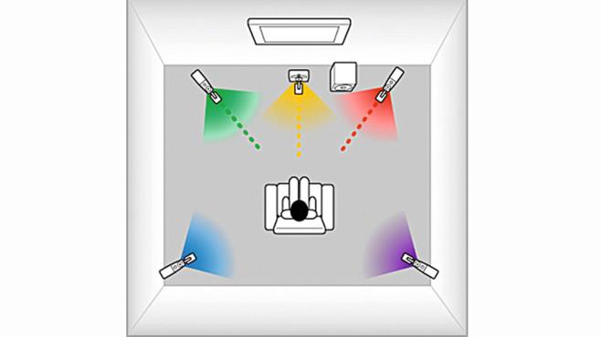 Wie im Kino: Tipps für 5.1-Boxen ©Teufel