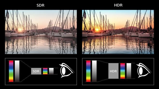 Besseres TV-Bild mit HDR: Diese Fernseher treiben es bunt Fernseher mit HDR können mehr und sattere Farben darstellen als bisherige TV-Modelle. Die geben nur einen vergleichsweise kleinen Teil des sichtbaren Spektrums wieder. Ein HDR-Film auf einem HDR-Fernseher dagegen zeigt einen erheblich größeren Teil der wahrnehmbaren Farben und Helligkeitsunterschiede.©Sony