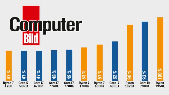 AMD Ryzen Threadripper 1950X und 1920X im Tempovergleich©COMPUTER BILD