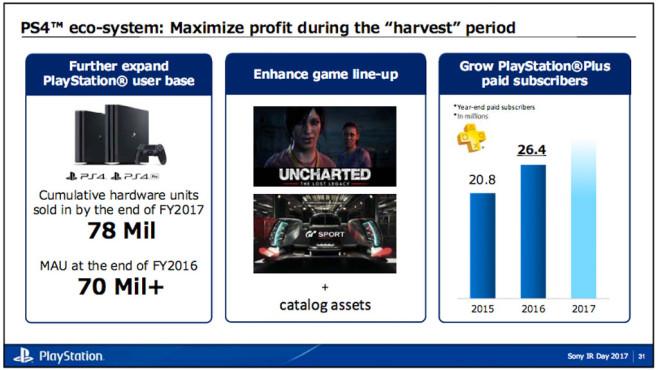 Sony: Statistiken©Sony