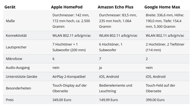 Apple HomePod vs. Amazo Echo Plus vs. Google Home © COMPUTER BILD