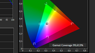 Hisense H55N6800 im Test Die Farbraum-Messung zeigt, wie sauber der Hisense alle vorkommenden Farben abdeckt und die Grundfarben sogar etwas satter darstellt.©COMPUTER BILD