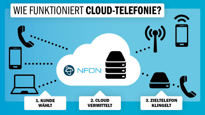 Infografik Cloud-Telefonie©COMPUTER BILD